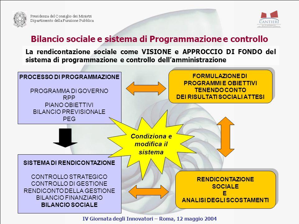 Bilancio sociale e sistema di Programmazione e controllo IV Giornata degli Innovatori – Roma, 12 maggio 2004 La rendicontazione sociale come VISIONE e APPROCCIO DI FONDO del sistema di programmazione e controllo dellamministrazione PROCESSO DI PROGRAMMAZIONE PROGRAMMA DI GOVERNO RPP PIANO OBIETTIVI BILANCIO PREVISIONALE PEG SISTEMA DI RENDICONTAZIONE CONTROLLO STRATEGICO CONTROLLO DI GESTIONE RENDICONTO DELLA GESTIONE BILANCIO FINANZIARIO BILANCIO SOCIALE Condiziona e modifica il sistema RENDICONTAZIONE SOCIALE E ANALISI DEGLI SCOSTAMENTI RENDICONTAZIONE SOCIALE E ANALISI DEGLI SCOSTAMENTI FORMULAZIONE DI PROGRAMMI E OBIETTIVI TENENDO CONTO DEI RISULTATI SOCIALI ATTESI FORMULAZIONE DI PROGRAMMI E OBIETTIVI TENENDO CONTO DEI RISULTATI SOCIALI ATTESI