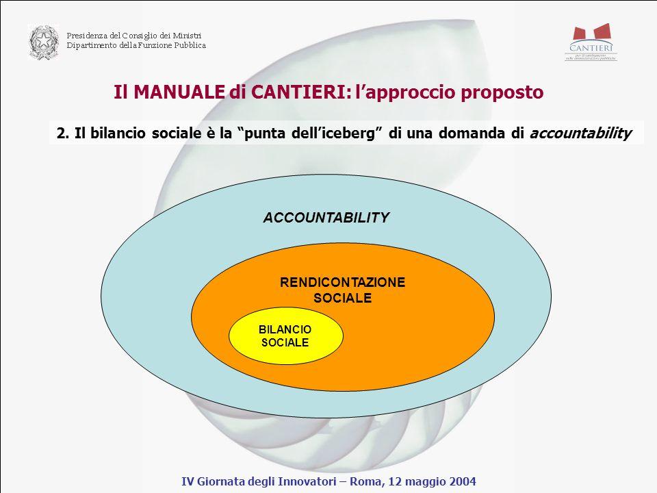Il MANUALE di CANTIERI: lapproccio proposto IV Giornata degli Innovatori – Roma, 12 maggio 2004 2.
