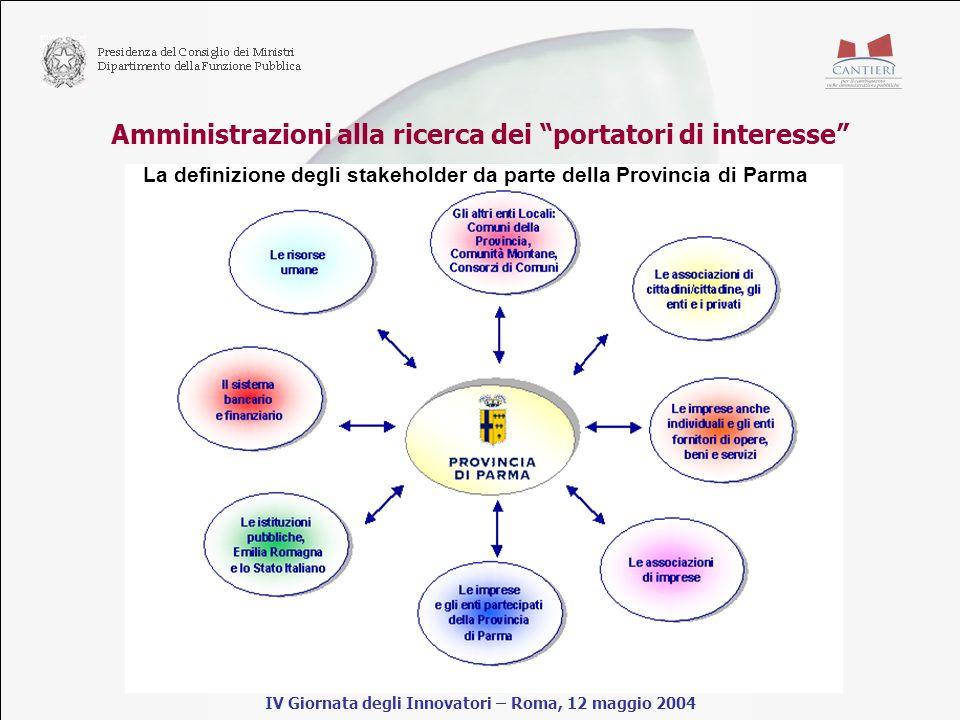Amministrazioni alla ricerca dei portatori di interesse IV Giornata degli Innovatori – Roma, 12 maggio 2004 La definizione degli stakeholder da parte della Provincia di Parma