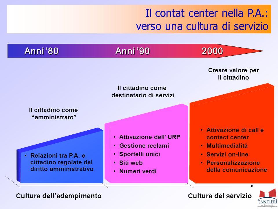 Il contat center nella P.A.: verso una cultura di servizio Cultura delladempimentoCultura del servizio Relazioni tra P.A. e cittadino regolate dal dir