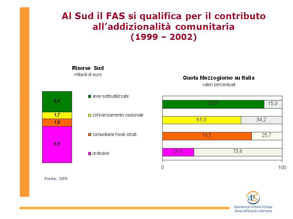 Al Sud il FAS si qualifica per il contributo alladdizionalità comunitaria (1999 – 2002) Fonte: DPS
