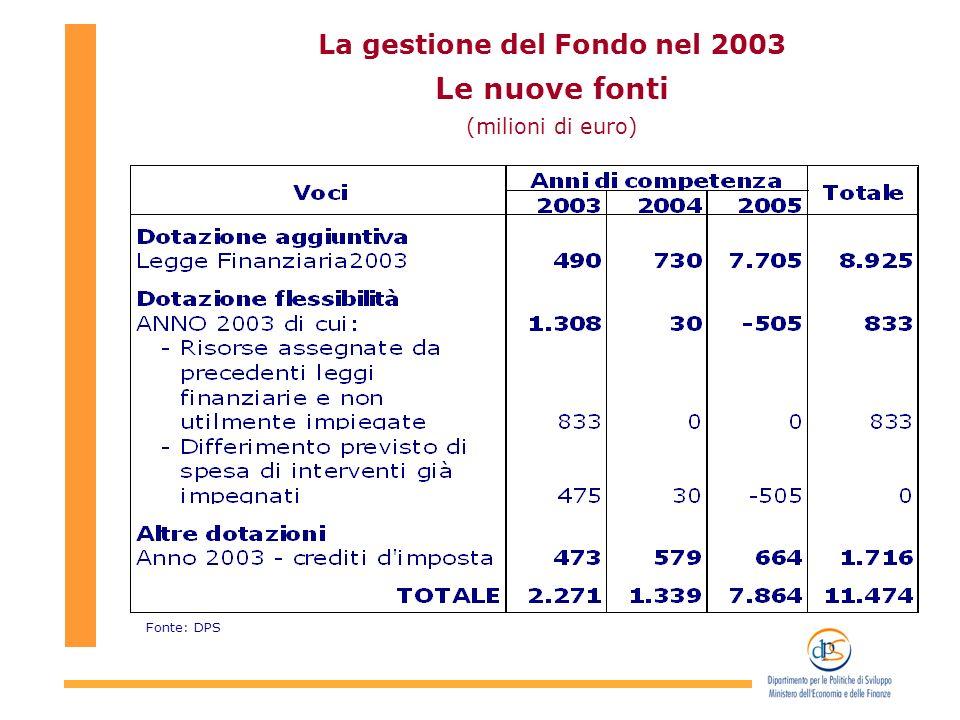 La gestione del Fondo nel 2003 Le nuove fonti (milioni di euro) Fonte: DPS