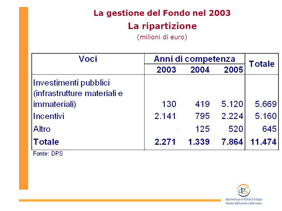 La gestione del Fondo nel 2003 La ripartizione (milioni di euro)