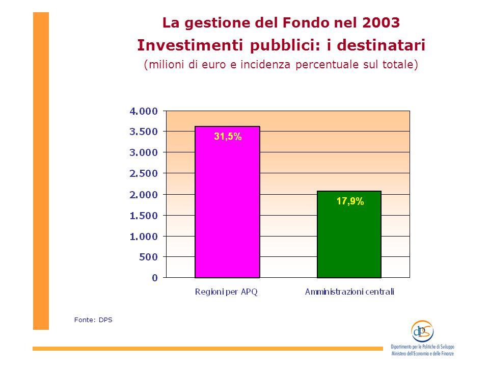 La gestione del Fondo nel 2003 Investimenti pubblici: i destinatari (milioni di euro e incidenza percentuale sul totale) Fonte: DPS