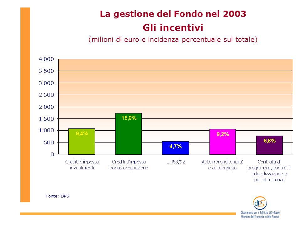 La gestione del Fondo nel 2003 Gli incentivi (milioni di euro e incidenza percentuale sul totale) Fonte: DPS