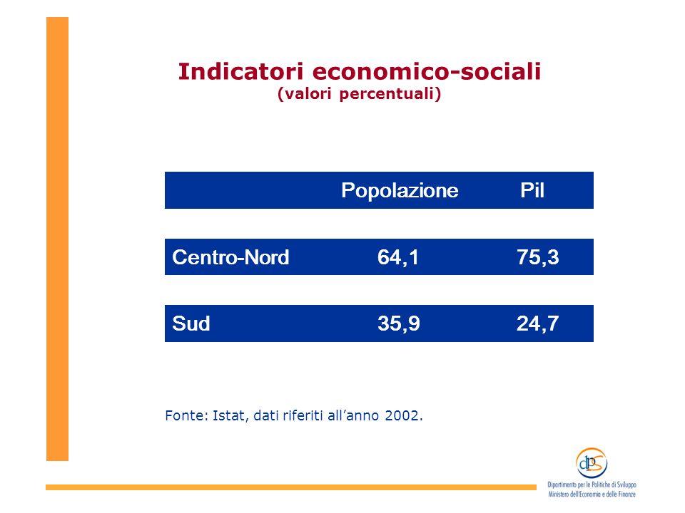 La gestione del Fondo nel 2003 Investimenti pubblici – Amministrazioni centrali: i settori strategici (milioni di euro e incidenza percentuale sul totale) Fonte: DPS