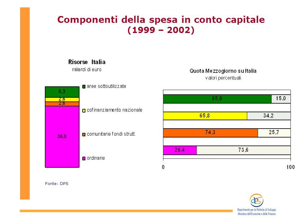 Componenti della spesa in conto capitale (1999 – 2002) Fonte: DPS
