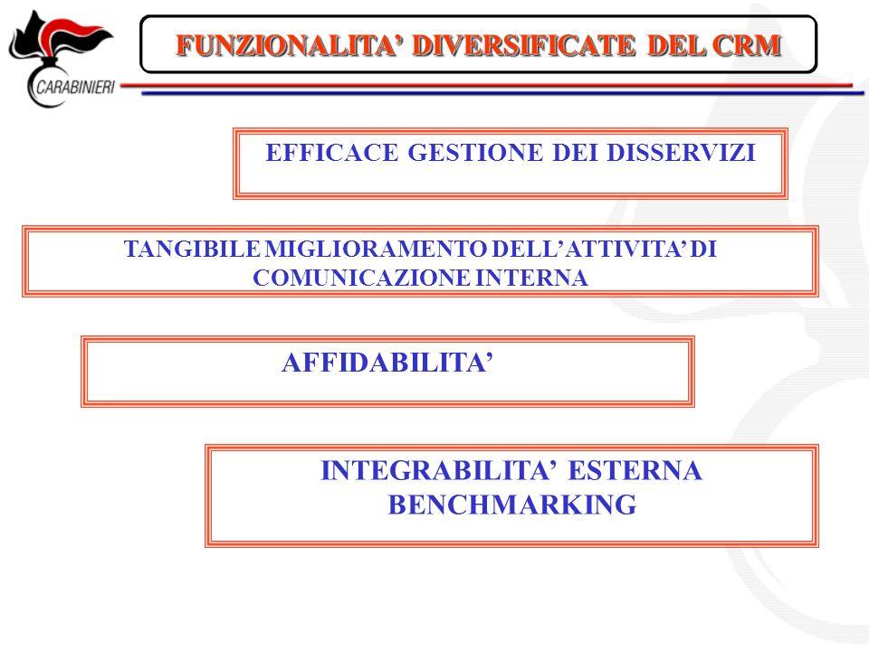 FUNZIONALITA DIVERSIFICATE DEL CRM EFFICACE GESTIONE DEI DISSERVIZI TANGIBILE MIGLIORAMENTO DELLATTIVITA DI COMUNICAZIONE INTERNA AFFIDABILITA INTEGRABILITA ESTERNA BENCHMARKING