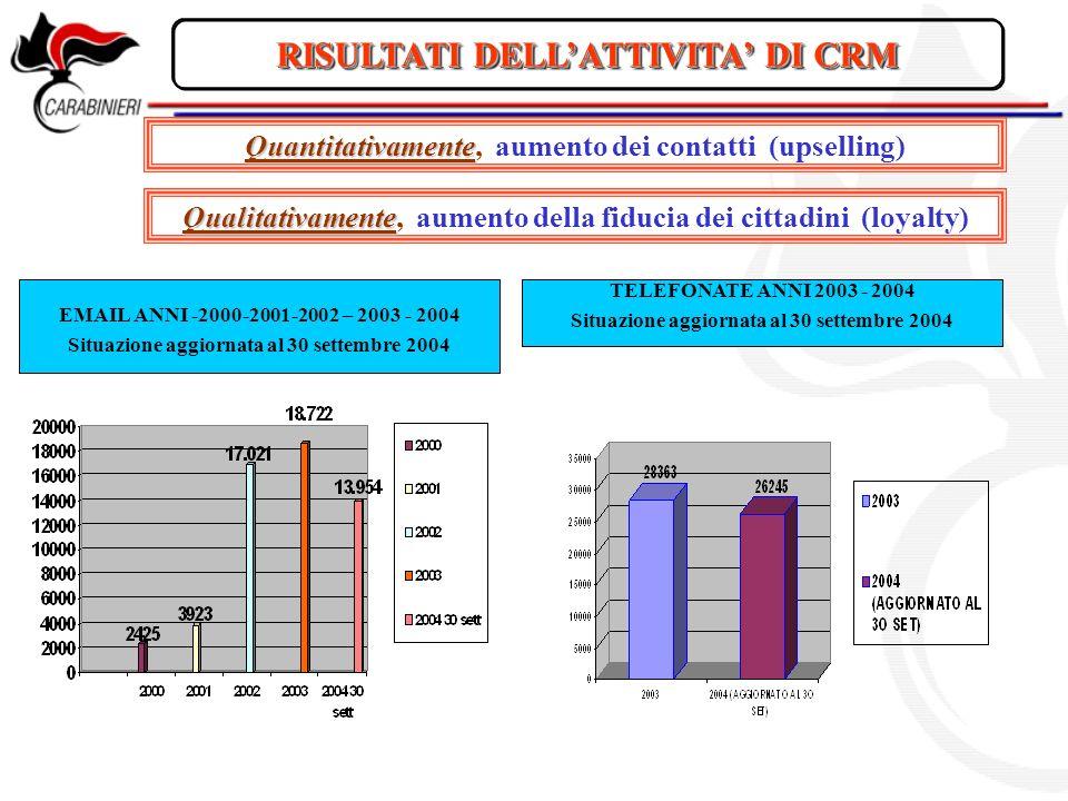 RISULTATI DELLATTIVITA DI CRM Quantitativamente Quantitativamente, aumento dei contatti (upselling) Qualitativamente Qualitativamente, aumento della f