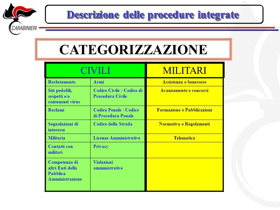 Descrizione delle procedure integrate CIVILIMILITARI ReclutamentoArmiAssistenza e benessere Siti pedofili, sospetti e/o contenenti virus Codice Civile
