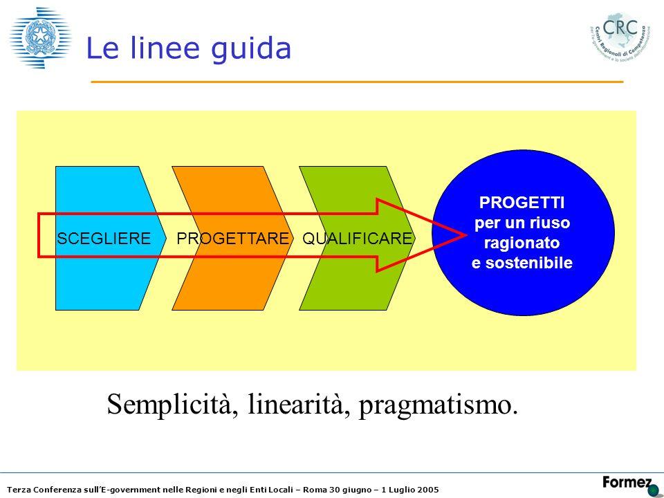 Terza Conferenza sullE-government nelle Regioni e negli Enti Locali – Roma 30 giugno – 1 Luglio 2005 Le linee guida SCEGLIEREPROGETTAREQUALIFICARE PROGETTI per un riuso ragionato e sostenibile Semplicità, linearità, pragmatismo.