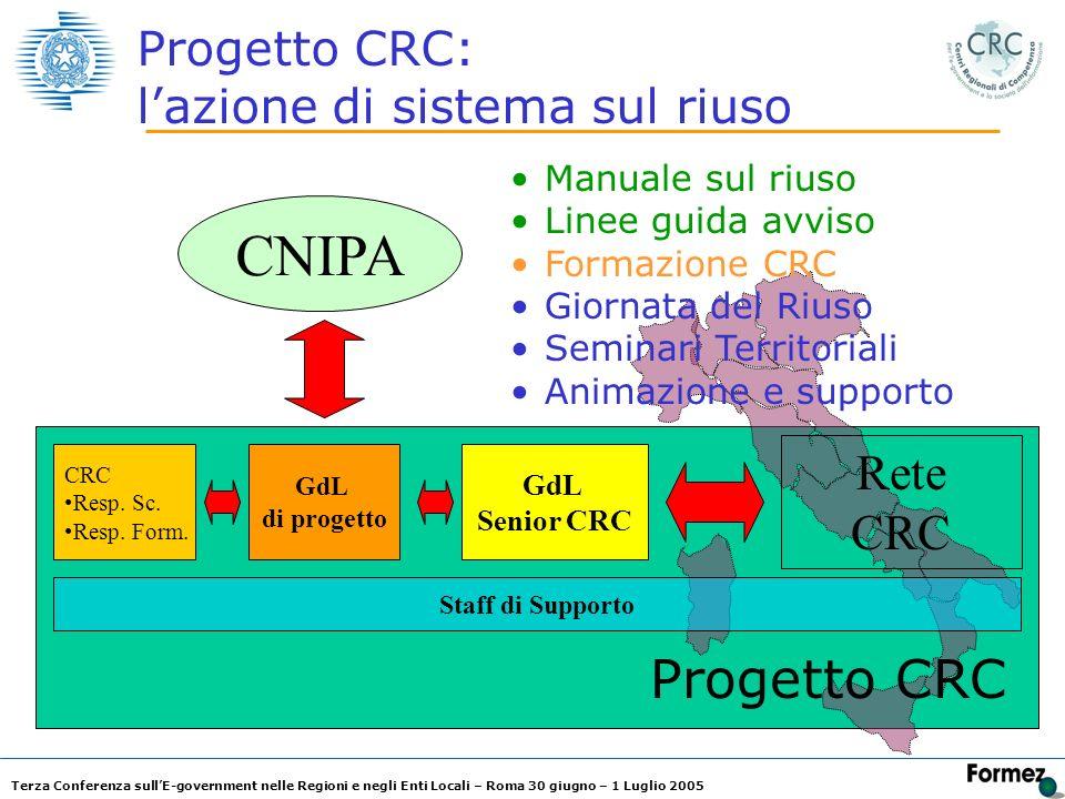 Terza Conferenza sullE-government nelle Regioni e negli Enti Locali – Roma 30 giugno – 1 Luglio 2005 Progetto CRC: lazione di sistema sul riuso CNIPA CRC Resp.