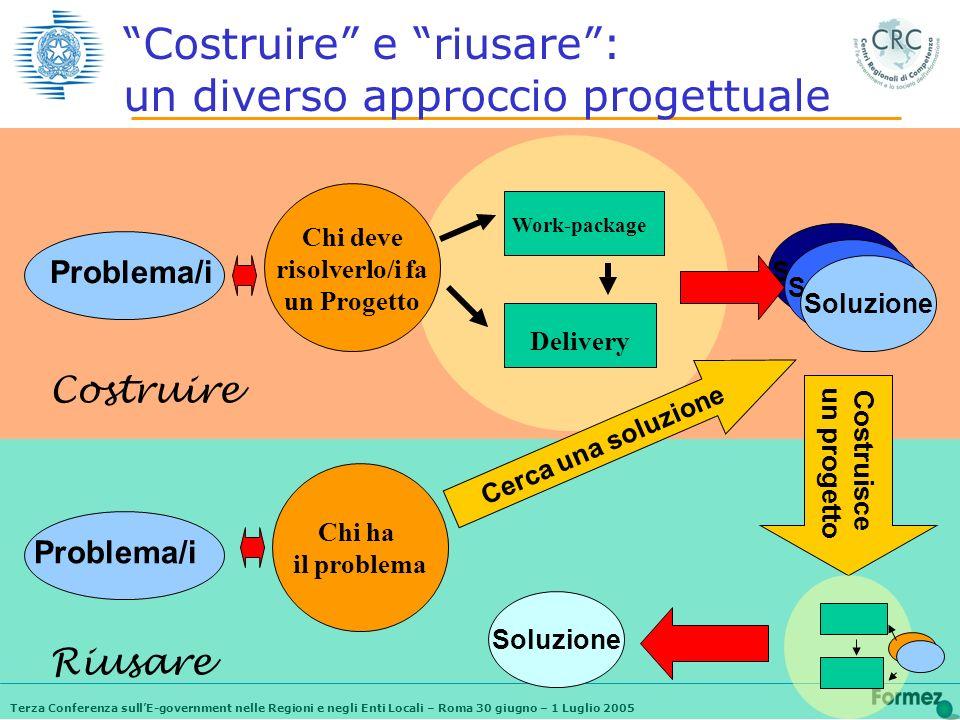 Terza Conferenza sullE-government nelle Regioni e negli Enti Locali – Roma 30 giugno – 1 Luglio 2005 Costruire e riusare: un diverso approccio progett