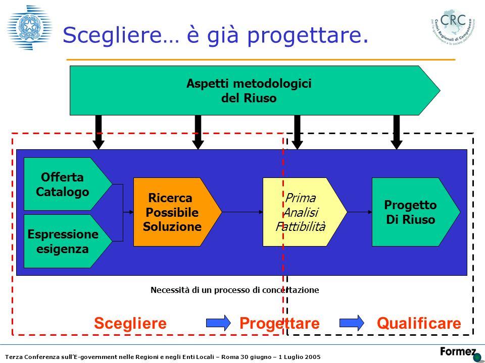Terza Conferenza sullE-government nelle Regioni e negli Enti Locali – Roma 30 giugno – 1 Luglio 2005 Scegliere… è già progettare. Espressione esigenza