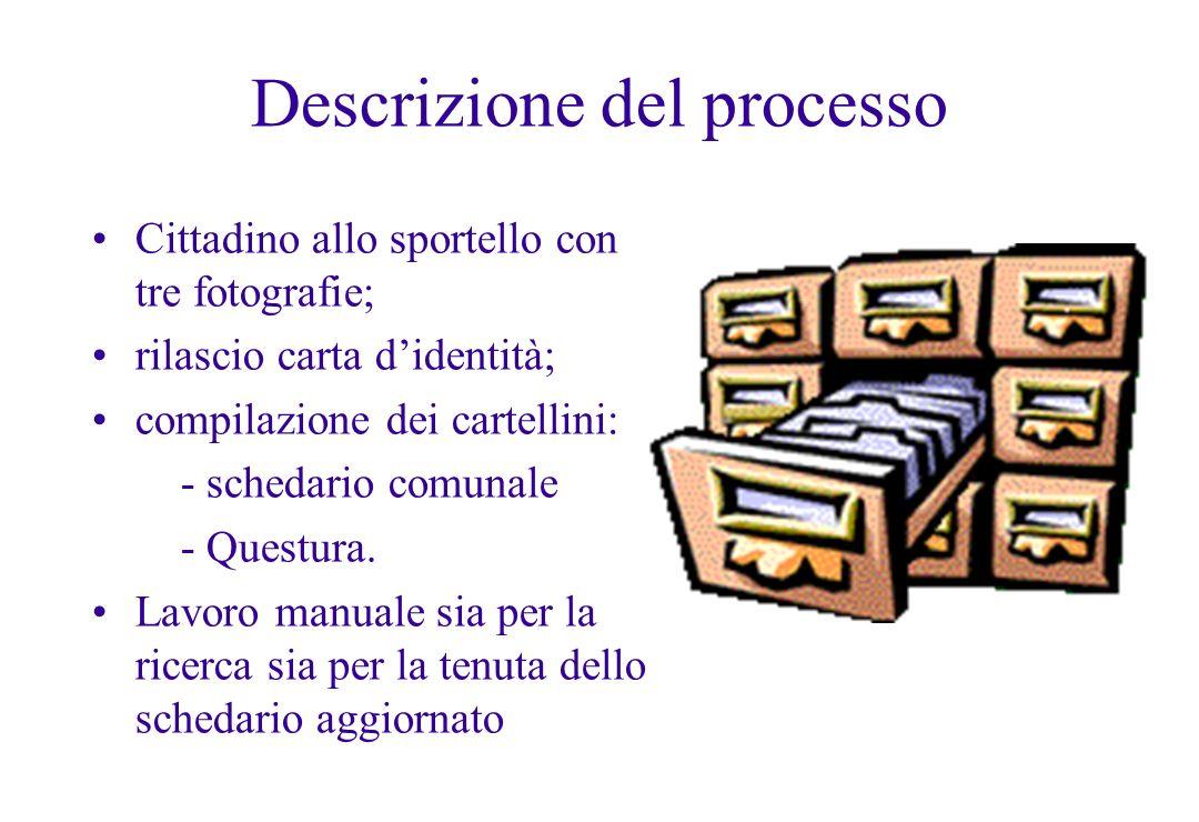 Descrizione del processo Cittadino allo sportello con tre fotografie; rilascio carta didentità; compilazione dei cartellini: - schedario comunale - Qu