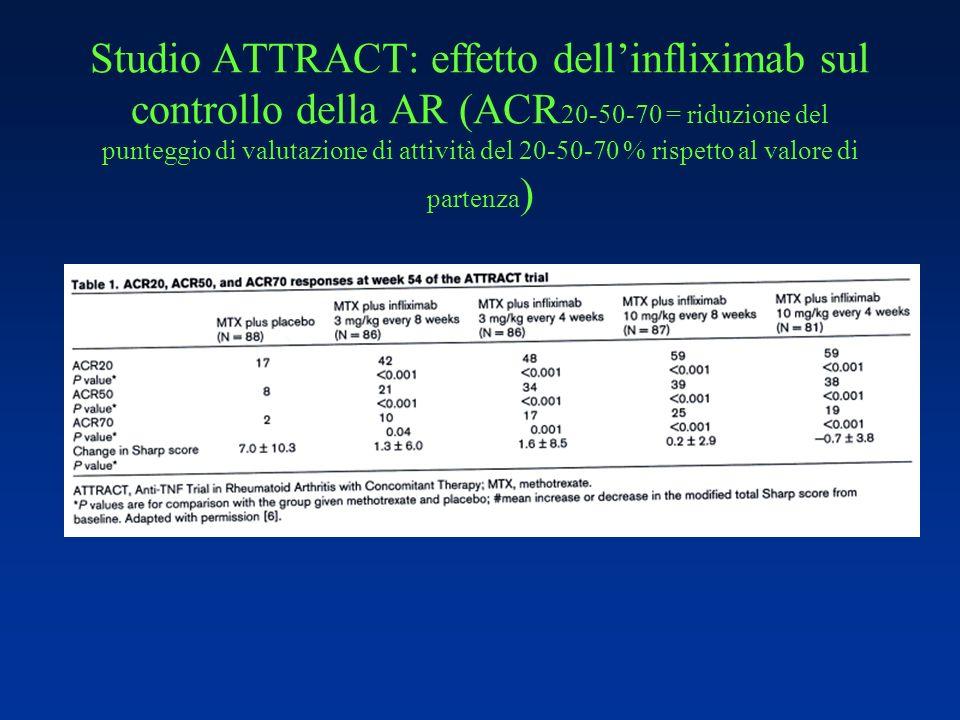 Studio ATTRACT: effetto dellinfliximab sul controllo della AR (ACR 20-50-70 = riduzione del punteggio di valutazione di attività del 20-50-70 % rispet