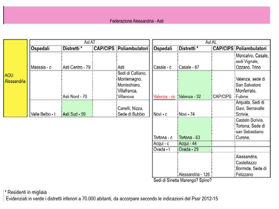 La sequenza prefigurata dal Pssr 2012-15 -Razionalizzazione dellattività ospedaliera e riconversione dei piccoli ospedali (e della relativa spesa) -Riorganizzazione e maggior coordinamento delle cure primarie