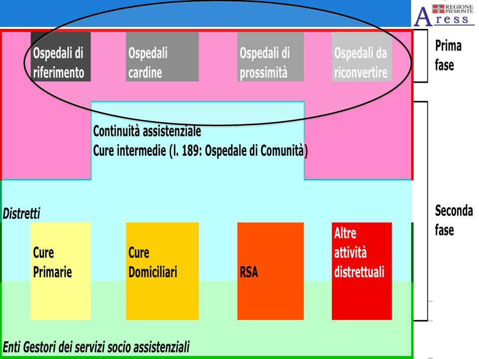 IN PIEMONTE: PSSR 2012-15 A che punto siamo?