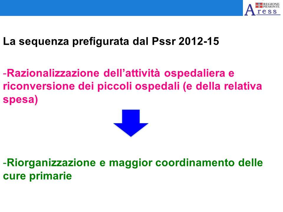 La sequenza prefigurata dal Pssr 2012-15 -Razionalizzazione dellattività ospedaliera e riconversione dei piccoli ospedali (e della relativa spesa) -Ri