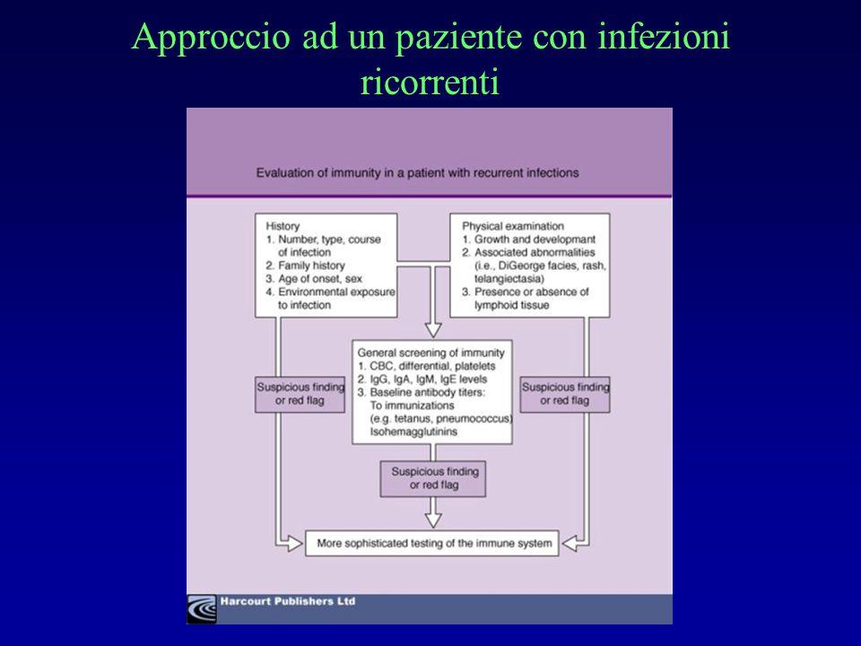 Deficit IgA Frequenza 1:600 Infezioni respiratorie ricorrenti di gravità lieve- moderata con batteri capsulati (Streptococco pneumoniae, Haemophilus) Raramente polmoniti ricorrenti e/o bronchiectasie (se non concomita deficit di sottoclassi IgG 2 o IgG 4 ) Diarrea da Giardia lamblia 20 % IgE e manifestazioni atopiche (rinite,asma)