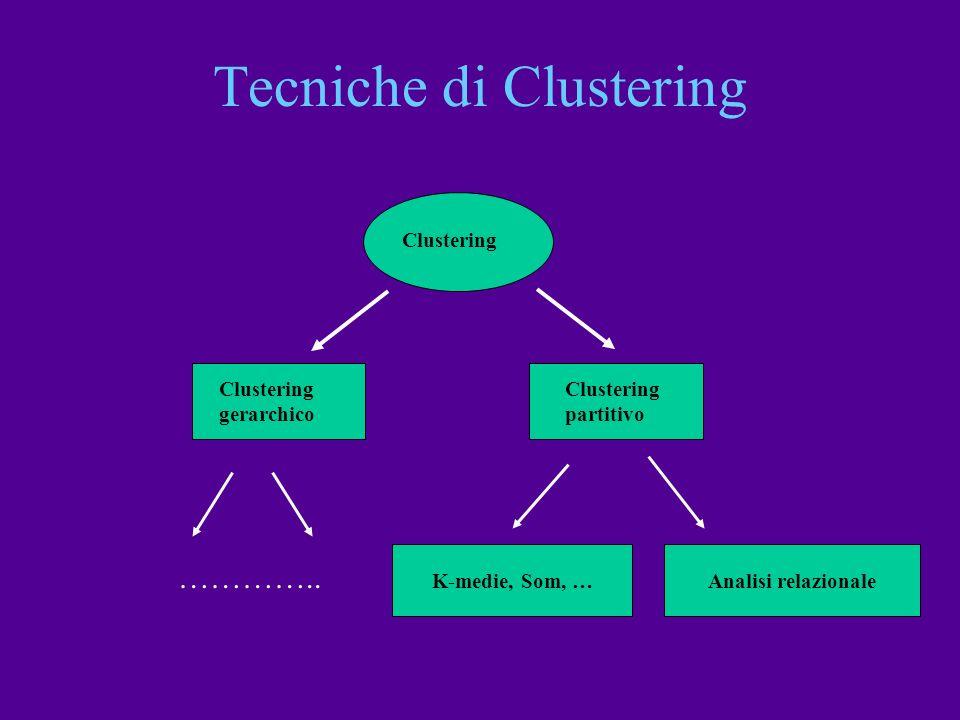 gerarchico Clustering partitivo K-medie, Som, …Analisi relazionale ………….. Tecniche di Clustering
