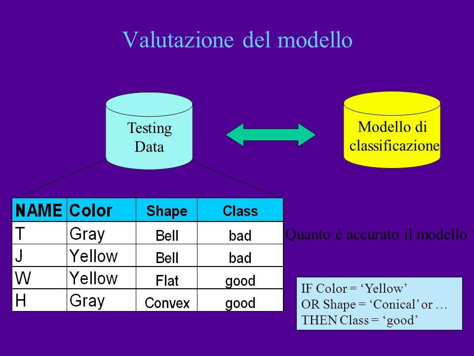 Valutazione del modello Testing Data Modello di classificazione Quanto è accurato il modello ? IF Color = Yellow OR Shape = Conical or … THEN Class =