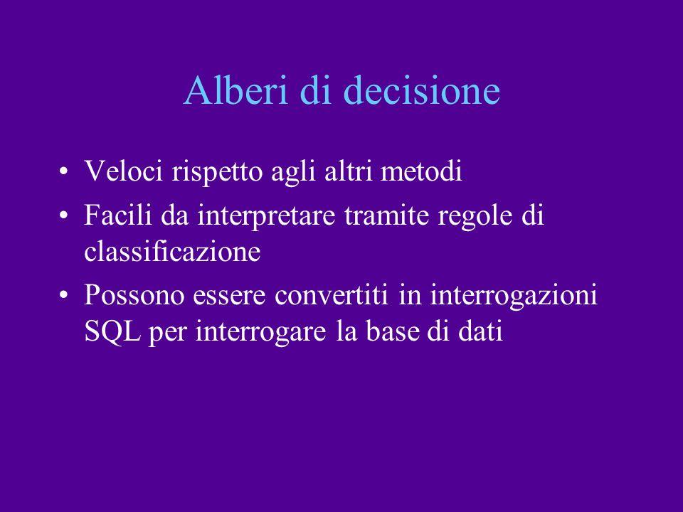 Alberi di decisione Veloci rispetto agli altri metodi Facili da interpretare tramite regole di classificazione Possono essere convertiti in interrogaz