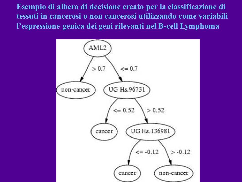 Esempio di albero di decisione creato per la classificazione di tessuti in cancerosi o non cancerosi utilizzando come variabili lespressione genica de
