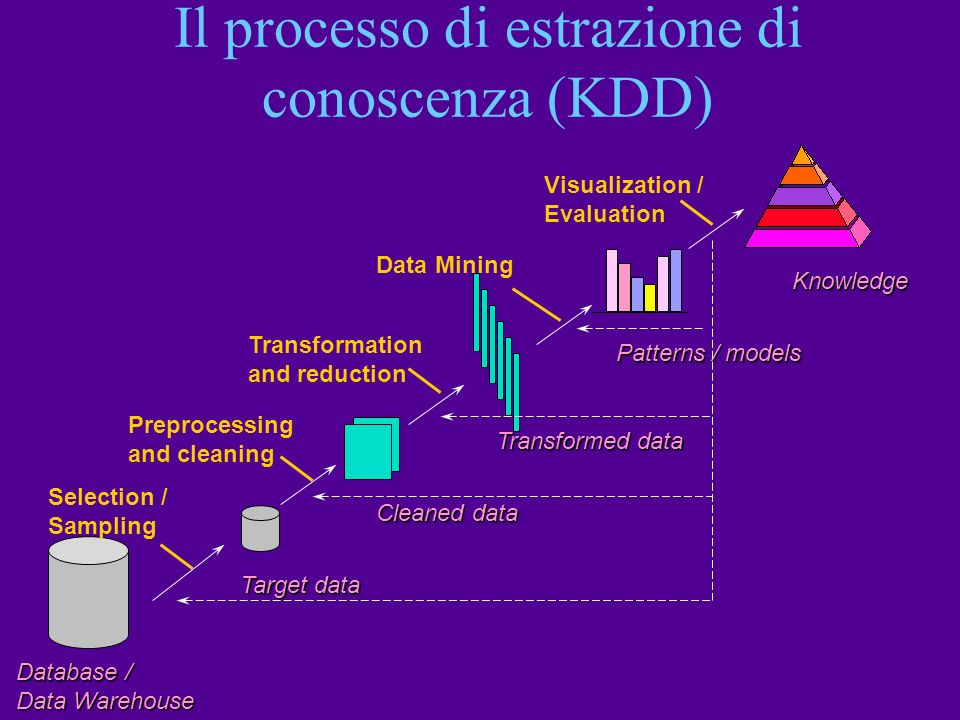 Il processo di estrazione di conoscenza (KDD) Database / Data Warehouse Target data Selection / Sampling Transformed data Transformation and reduction
