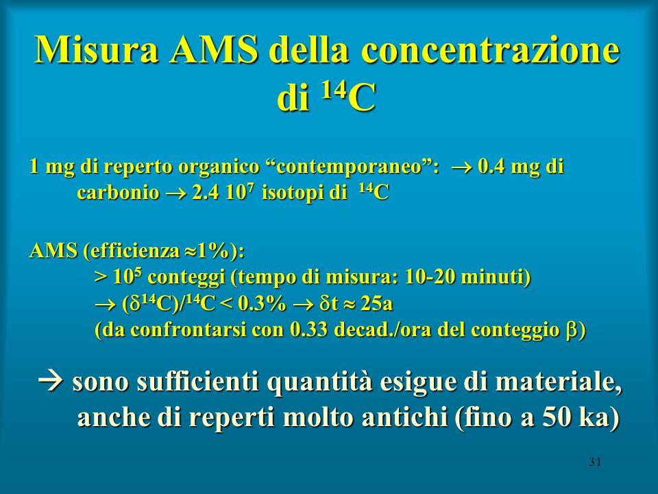 31 1 mg di reperto organico contemporaneo: 0.4 mg di carbonio 2.4 10 7 isotopi di 14 C AMS (efficienza 1%): > 10 5 conteggi (tempo di misura: 10-20 mi
