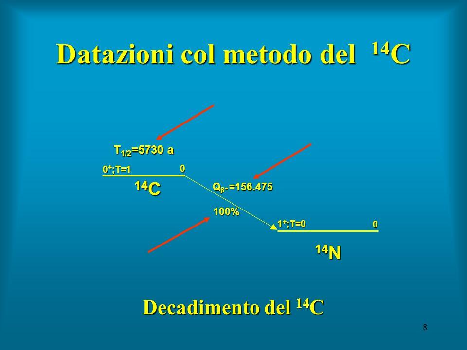 9 Datazioni col metodo del 14 C Presupposto:Presupposto: Nellatmosfera è presente, a causa del bombardamento cui sono sottoposte le molecole dellaria da parte della radiazione cosmica, una determinata concentrazione di 14 C (essenzialmente sotto forma di molecole di 14 CO 2 ) rispetto al carbonio totale.