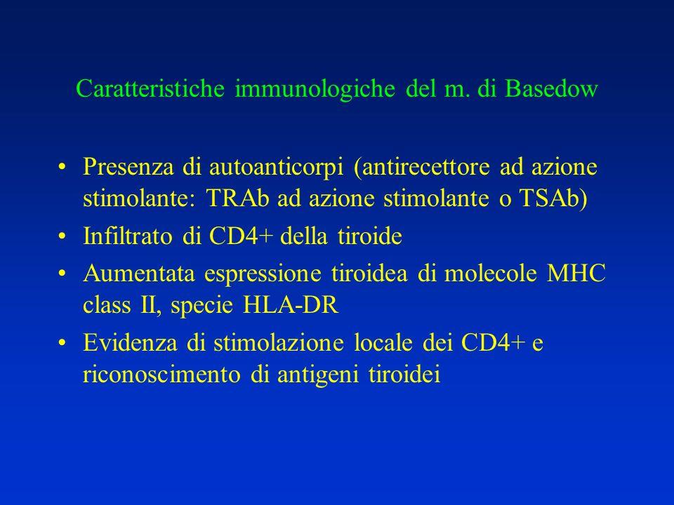 Caratteristiche immunologiche del m. di Basedow Presenza di autoanticorpi (antirecettore ad azione stimolante: TRAb ad azione stimolante o TSAb) Infil