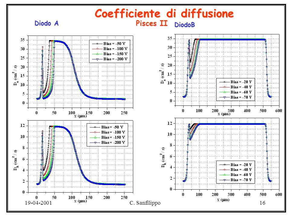 19-04-2001C. Sanfilippo16 Coefficiente di diffusione Diodo A DiodoB Pisces II