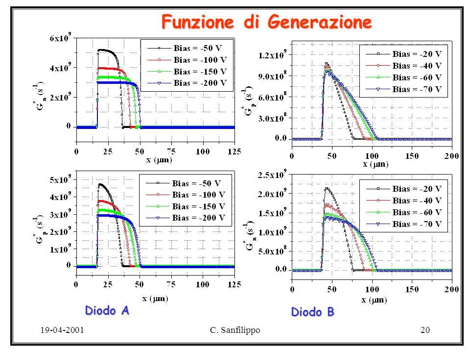 19-04-2001C. Sanfilippo20 Funzione di Generazione Diodo A Diodo B
