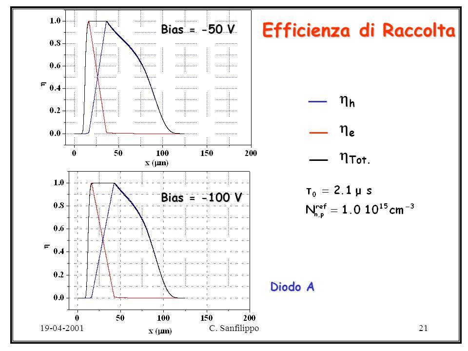 19-04-2001C. Sanfilippo21 Efficienza di Raccolta Diodo A h Tot. e Bias = -50 V Bias = -100 V