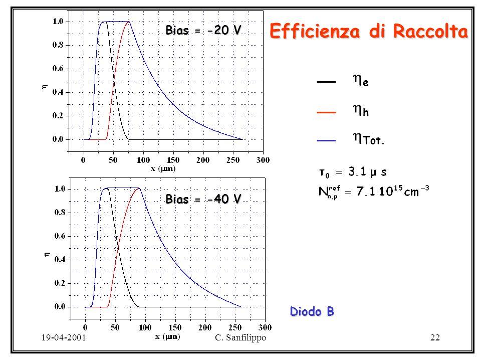 19-04-2001C. Sanfilippo22 Efficienza di Raccolta Diodo B e Tot. h Bias = -20 V Bias = -40 V