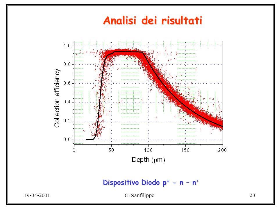 19-04-2001C. Sanfilippo23 Analisi dei risultati Dispositivo Diodo p + - n – n +