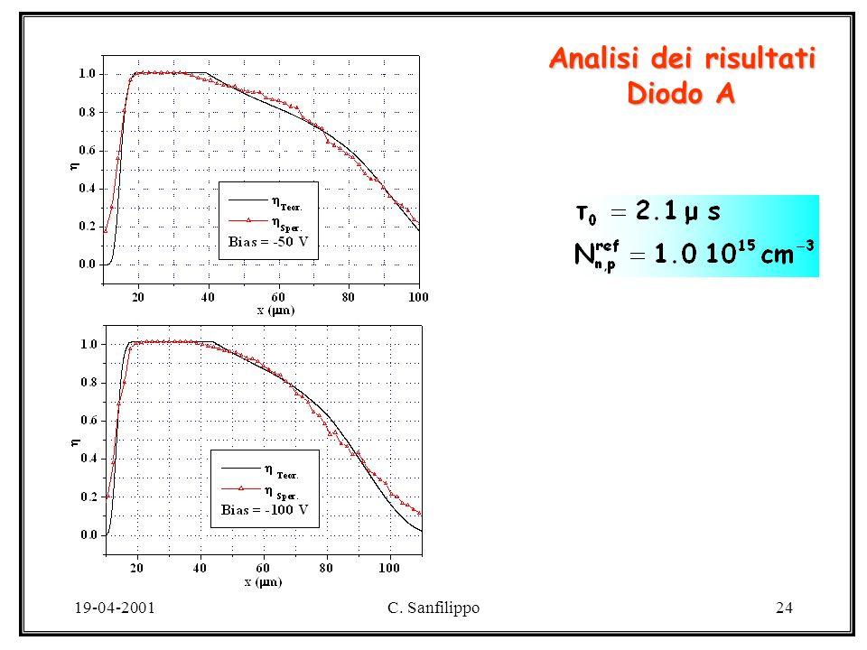 19-04-2001C. Sanfilippo24 Analisi dei risultati Diodo A