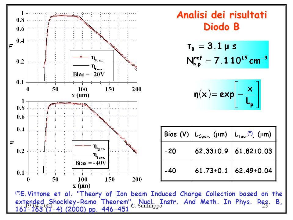 19-04-2001C. Sanfilippo25 Analisi dei risultati Diodo B Bias (V)L Sper.
