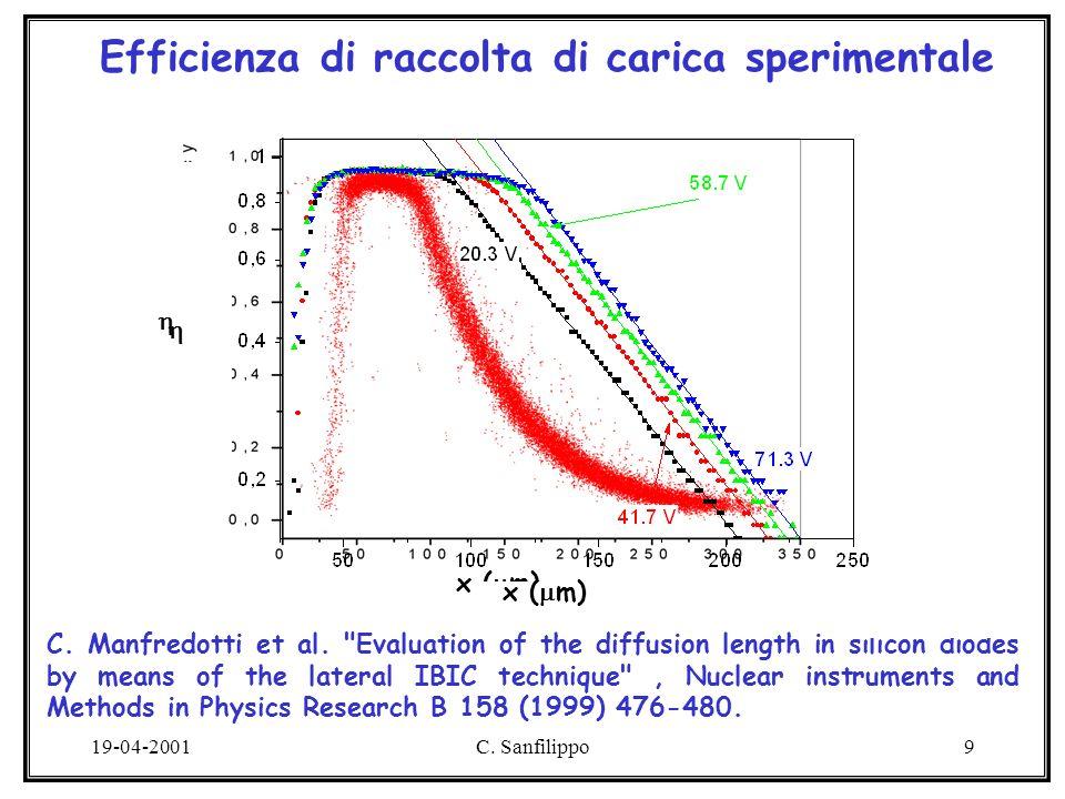 19-04-2001C. Sanfilippo9 x ( m) Efficienza di raccolta di carica sperimentale C.