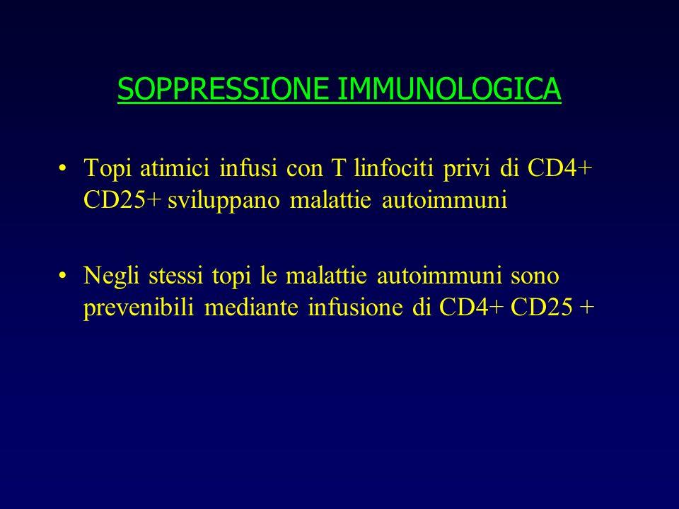 SOPPRESSIONE IMMUNOLOGICA Topi atimici infusi con T linfociti privi di CD4+ CD25+ sviluppano malattie autoimmuni Negli stessi topi le malattie autoimm