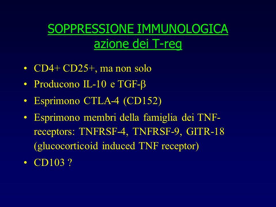 SOPPRESSIONE IMMUNOLOGICA azione dei T-reg CD4+ CD25+, ma non solo Producono IL-10 e TGF- Esprimono CTLA-4 (CD152) Esprimono membri della famiglia dei