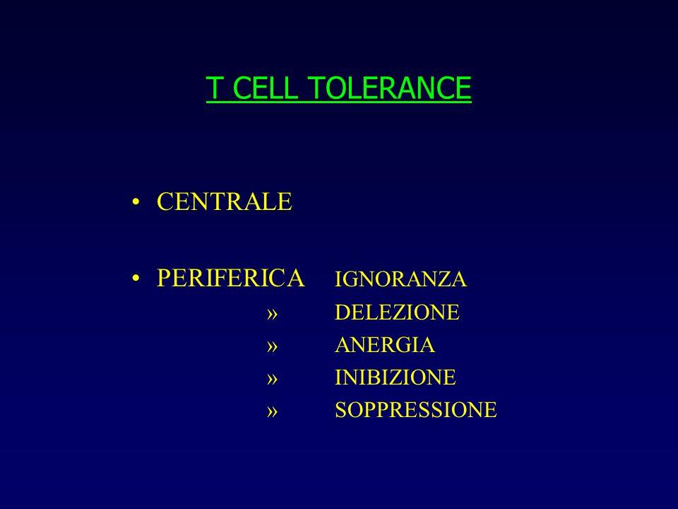 SOPPRESSIONE IMMUNOLOGICA Topi trangenici TCR anti -MBP (sani per ignoranza immunologica, BEE) iniettati con MBP + adiuvante : encefalite autoimmune che si autorisolve iniettati con MBP + adiuvante + deplezione di T reg: encefalite persistente