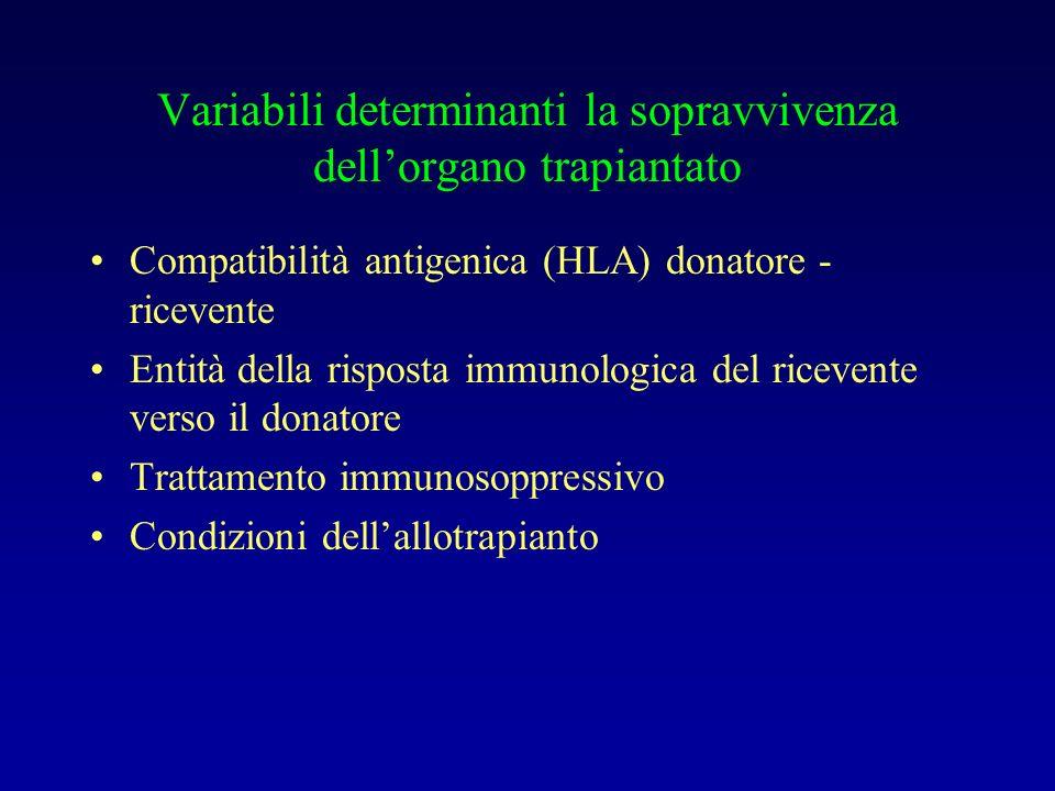 Variabili determinanti la sopravvivenza dellorgano trapiantato Compatibilità antigenica (HLA) donatore - ricevente Entità della risposta immunologica del ricevente verso il donatore Trattamento immunosoppressivo Condizioni dellallotrapianto