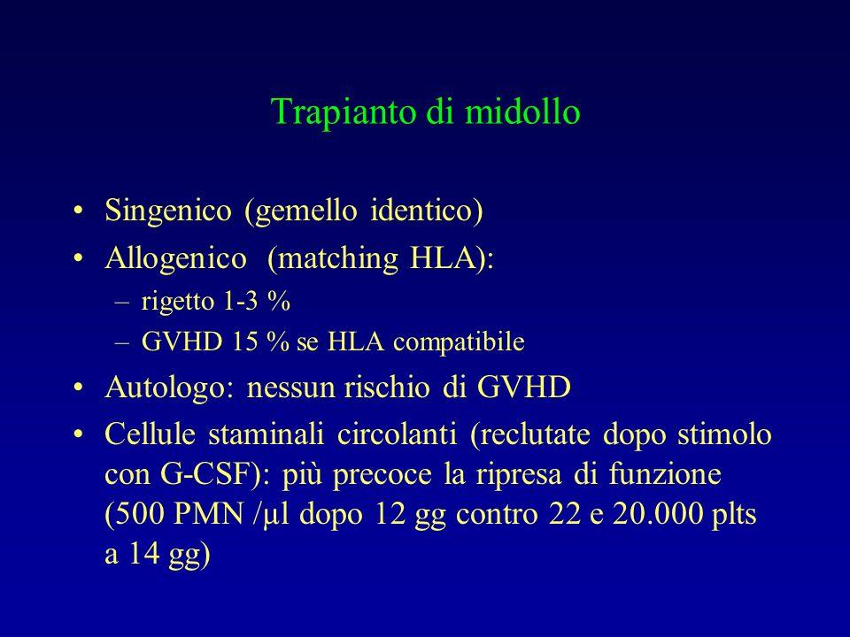 Trapianto di midollo Singenico (gemello identico) Allogenico (matching HLA): –rigetto 1-3 % –GVHD 15 % se HLA compatibile Autologo: nessun rischio di GVHD Cellule staminali circolanti (reclutate dopo stimolo con G-CSF): più precoce la ripresa di funzione (500 PMN /µl dopo 12 gg contro 22 e 20.000 plts a 14 gg)