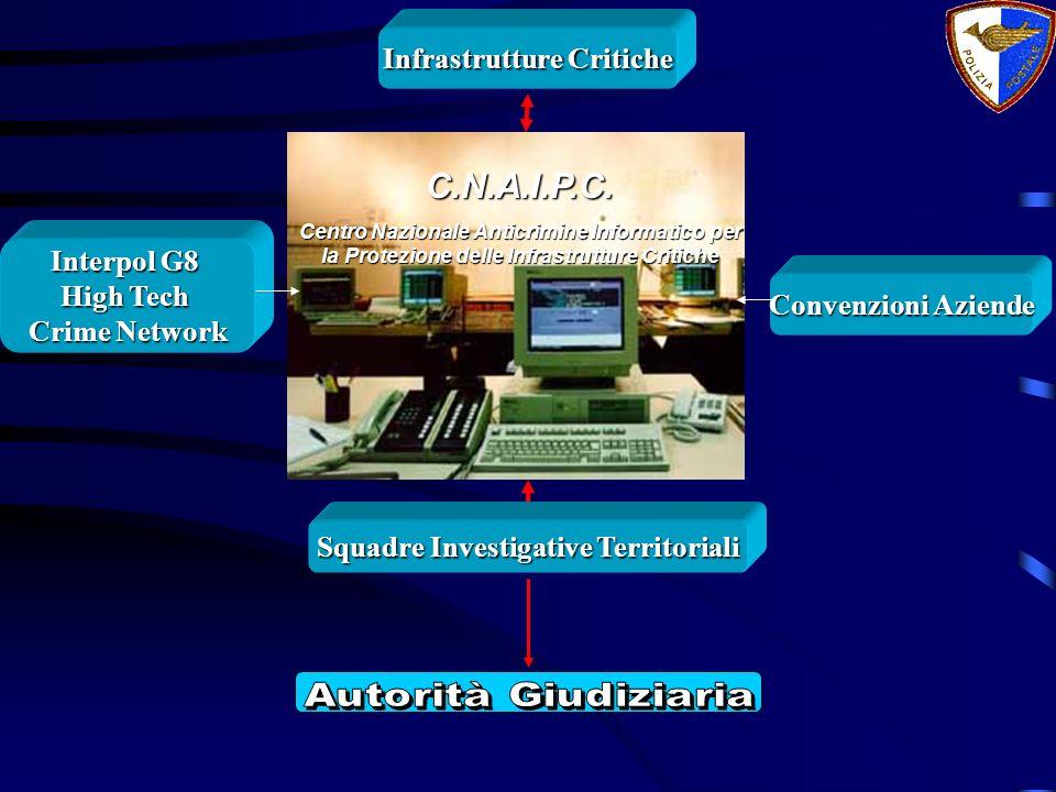 C.N.A.I.P.C. Centro Nazionale Anticrimine Informatico per la Protezione delle Infrastrutture Critiche Squadre Investigative Territoriali Interpol G8 H