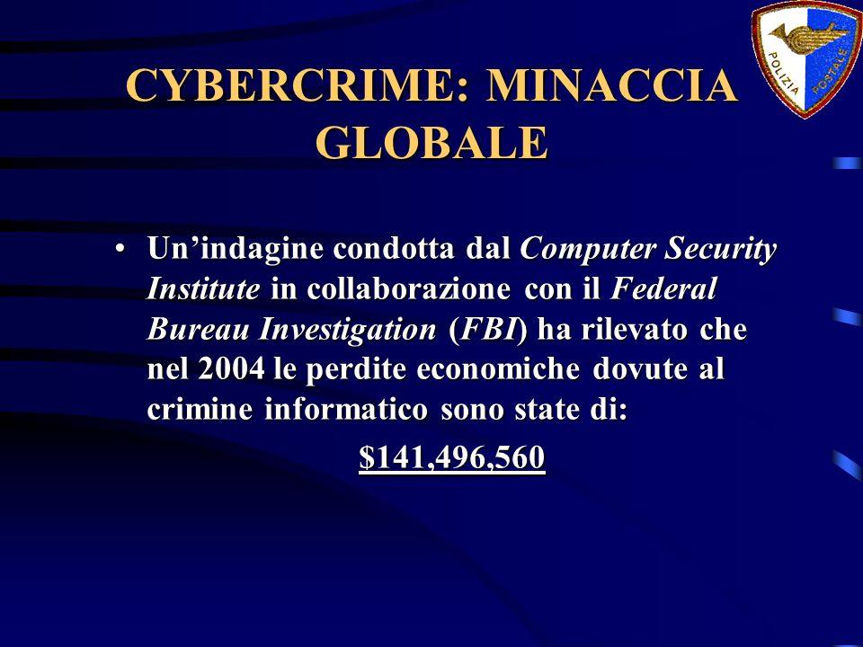 CYBERCRIME: MINACCIA GLOBALE Unindagine condotta dal Computer Security Institute in collaborazione con il Federal Bureau Investigation (FBI) ha rileva