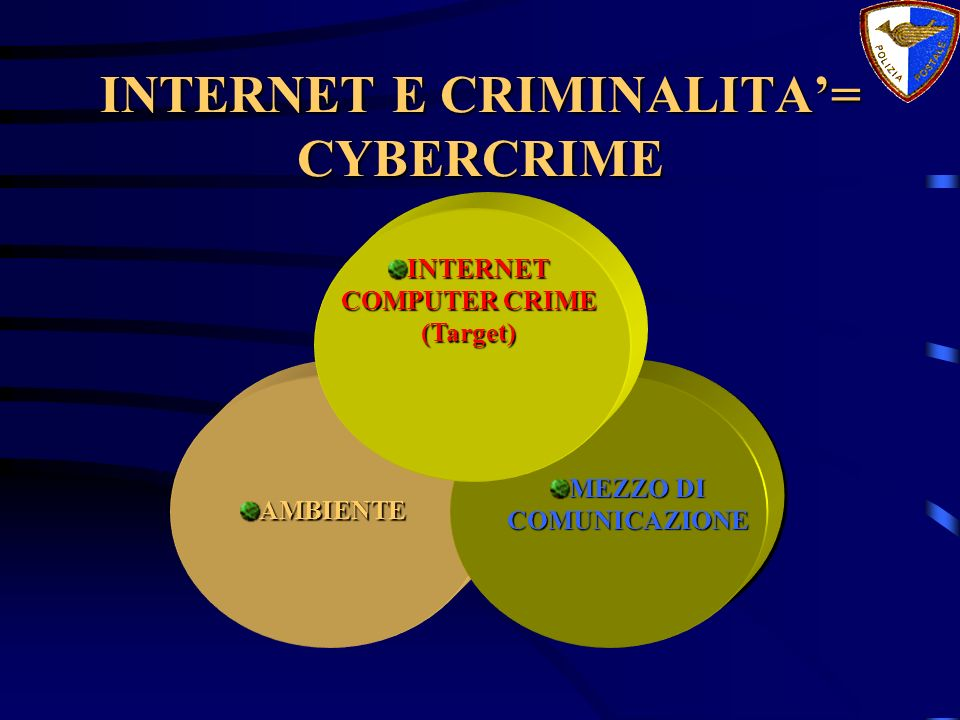 INTERNET E CRIMINALITA= CYBERCRIME AMBIENTE MEZZO DI COMUNICAZIONE INTERNET COMPUTER CRIME (Target)