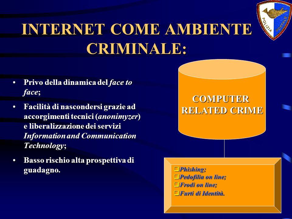 INTERNET COME AMBIENTE CRIMINALE: Privo della dinamica del face to face;Privo della dinamica del face to face; Facilità di nascondersi grazie ad accor
