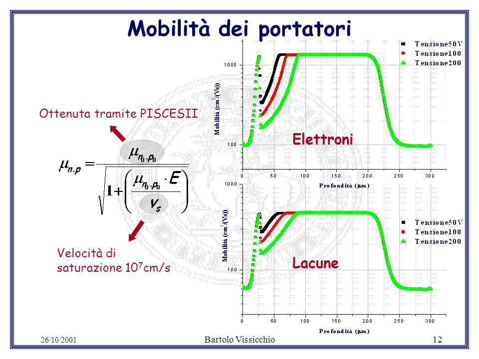 26/10/2001 Bartolo Vissicchio12 Ottenuta tramite PISCESII Velocità di saturazione 10 7 cm/s Mobilità dei portatori Elettroni Lacune